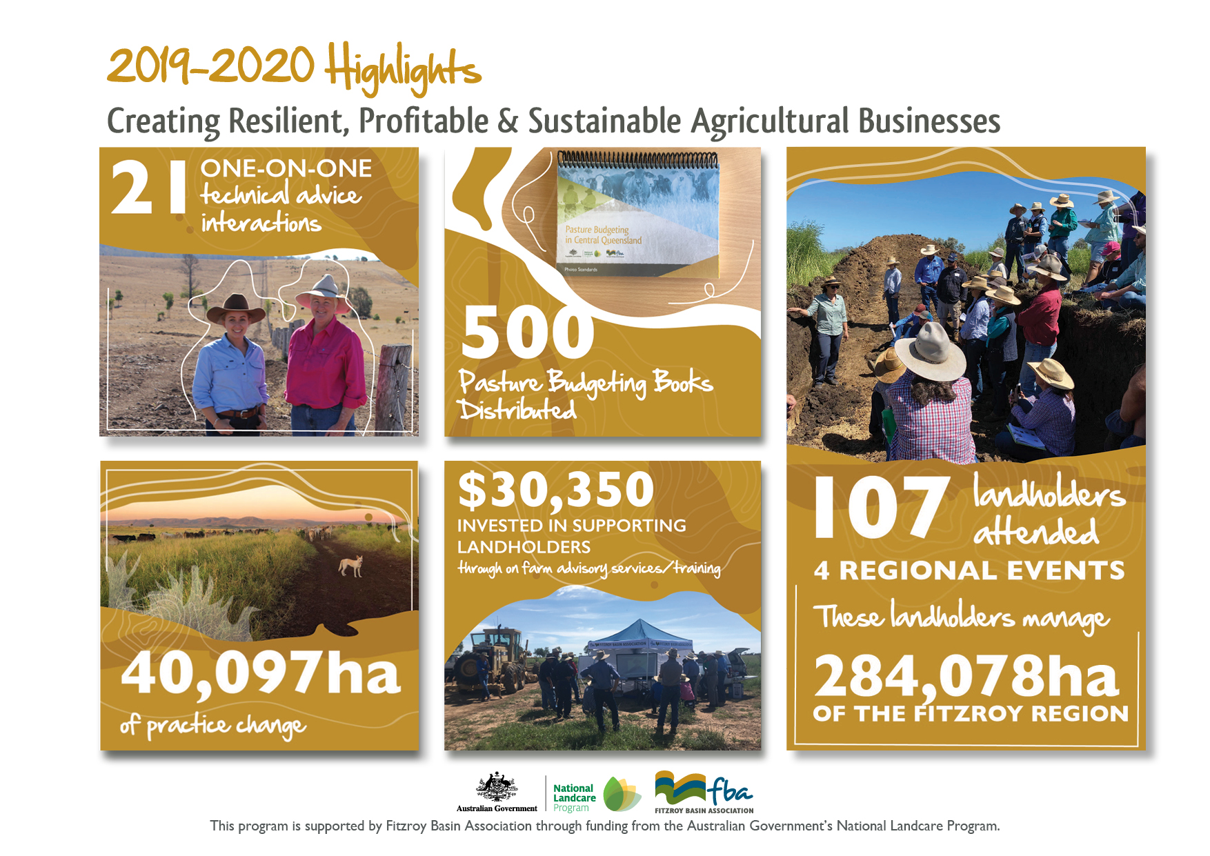 2019 - 2020 Sustainable Agriculture Highlights | Fitzroy ...